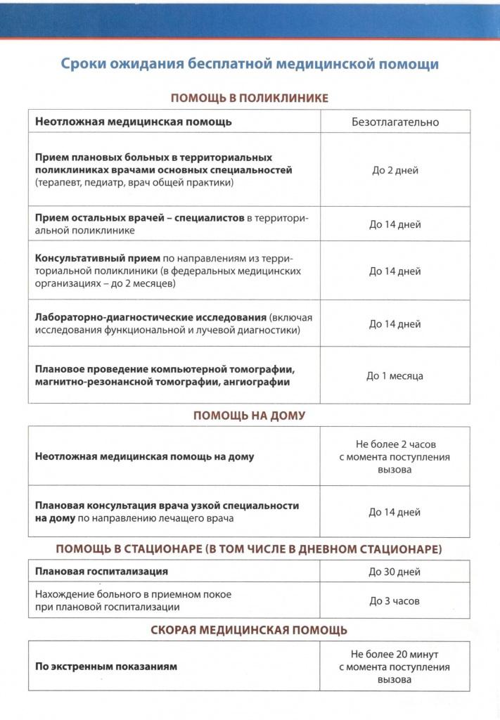 таблица кодов диагнозов скорой помощи и нмп
